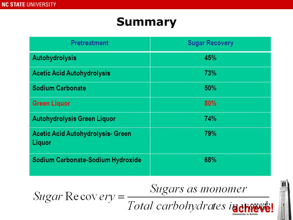 Summary PretreatmentSugar Recovery Autohydrolysis45% Acetic Acid Autohydrolysis73% Sodium Carbonate50% Green Liquor80% Autohydrolysis Green Liquor74% Acetic Acid Autohydrolysis- Green Liquor 79% Sodium Carbonate-Sodium Hydroxide68%