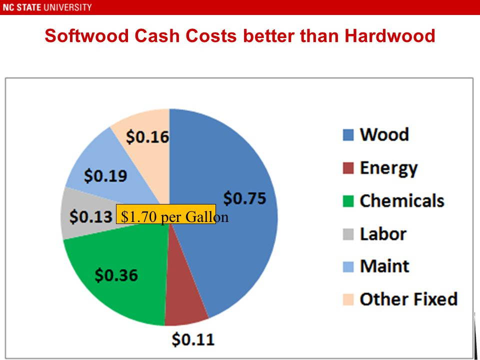 Softwood Cash Costs better than Hardwood 23 $1.70 per Gallon