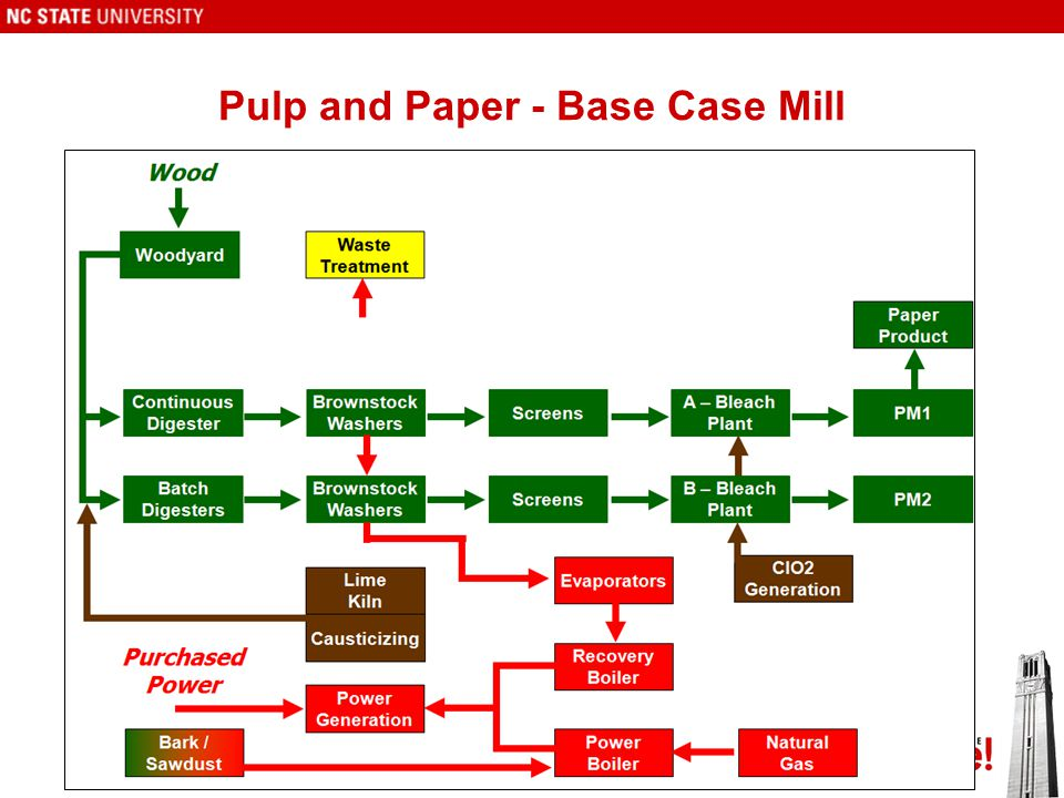 Pulp and Paper - Base Case Mill 8
