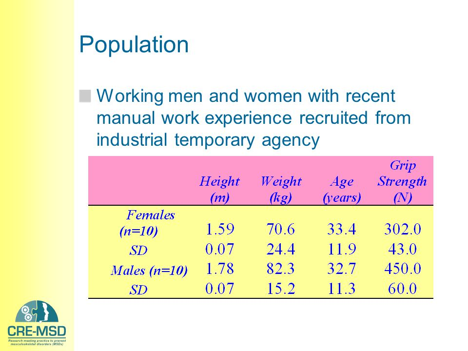 Population Working men and women with recent manual work experience recruited from industrial temporary agency