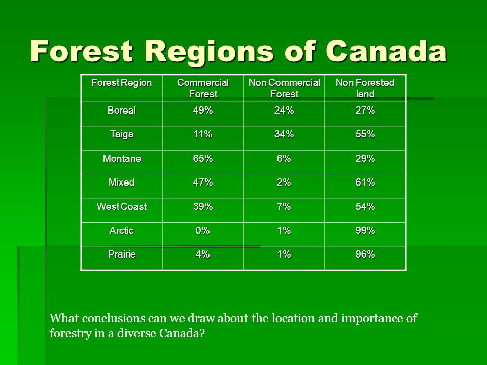 In what ways are Canada s different forest used for commercial purposes.
