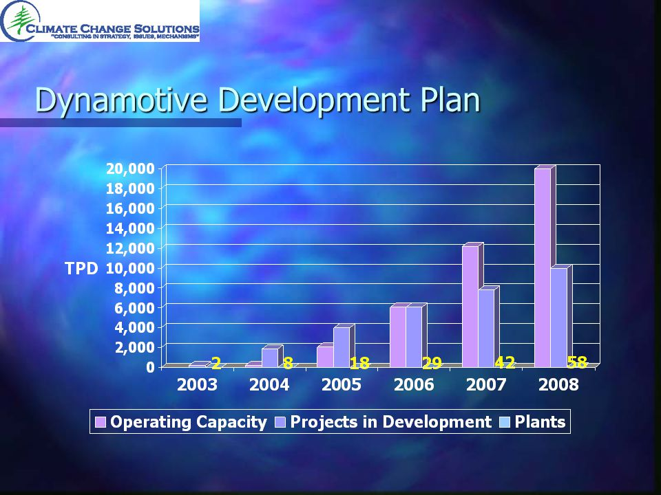 Dynamotive Development Plan