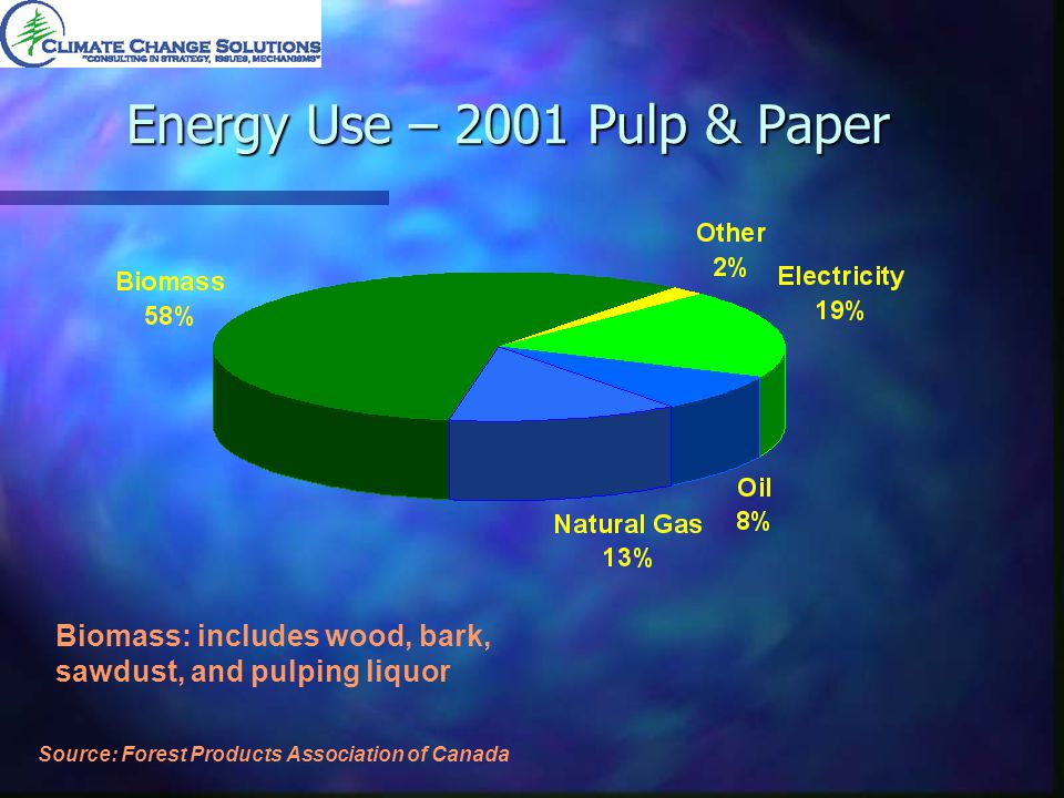 Energy Use – 2001 Pulp & Paper Source: Forest Products Association of Canada Biomass: includes wood, bark, sawdust, and pulping liquor