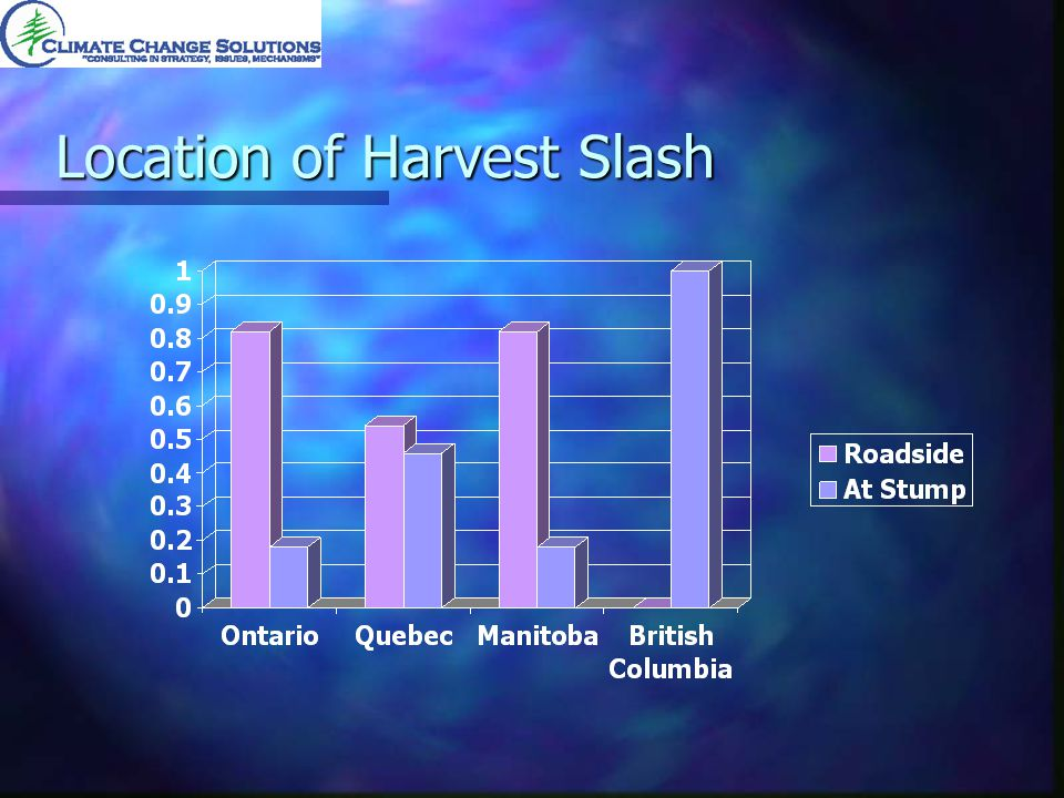 Location of Harvest Slash