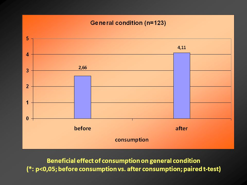 Beneficial effect of consumption on general condition (*: p<0,05; before consumption vs.