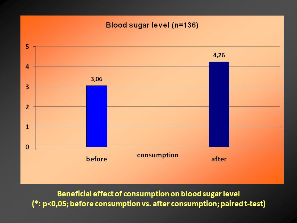 Beneficial effect of consumption on blood sugar level (*: p<0,05; before consumption vs.