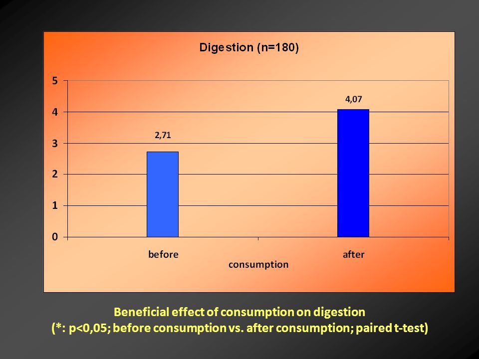 Beneficial effect of consumption on digestion (*: p<0,05; before consumption vs.