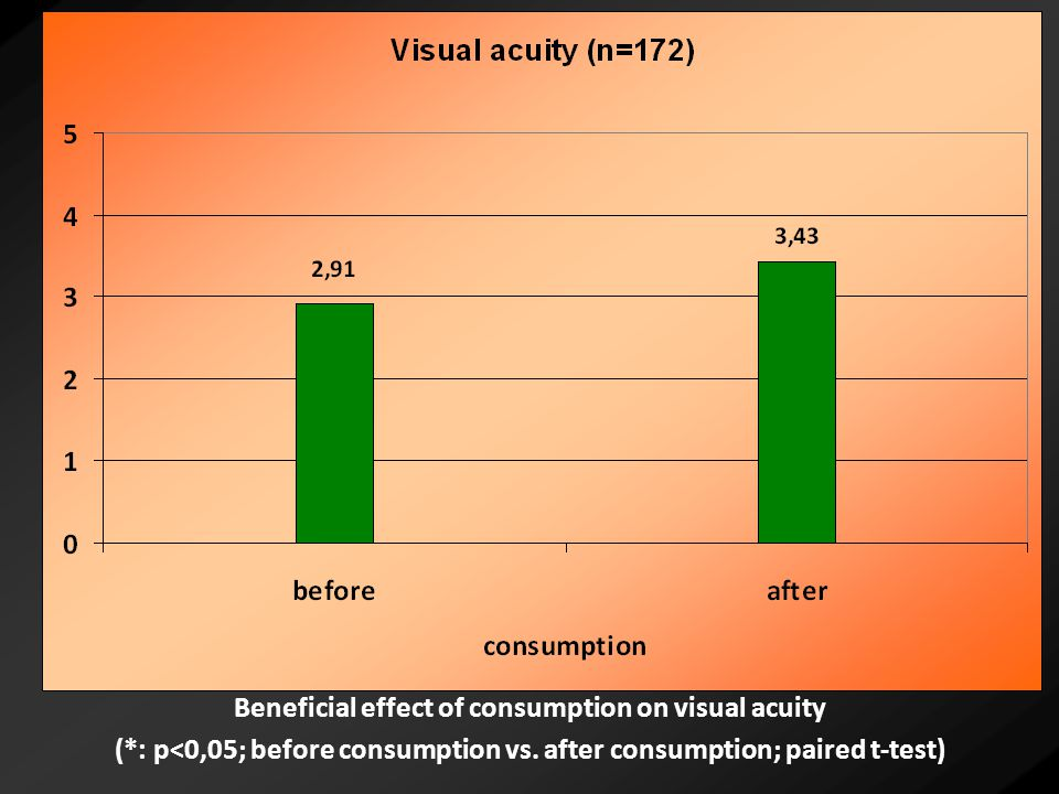 Beneficial effect of consumption on visual acuity (*: p<0,05; before consumption vs.