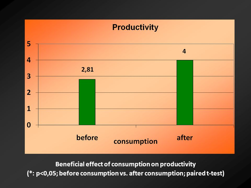 Beneficial effect of consumption on productivity (*: p<0,05; before consumption vs.