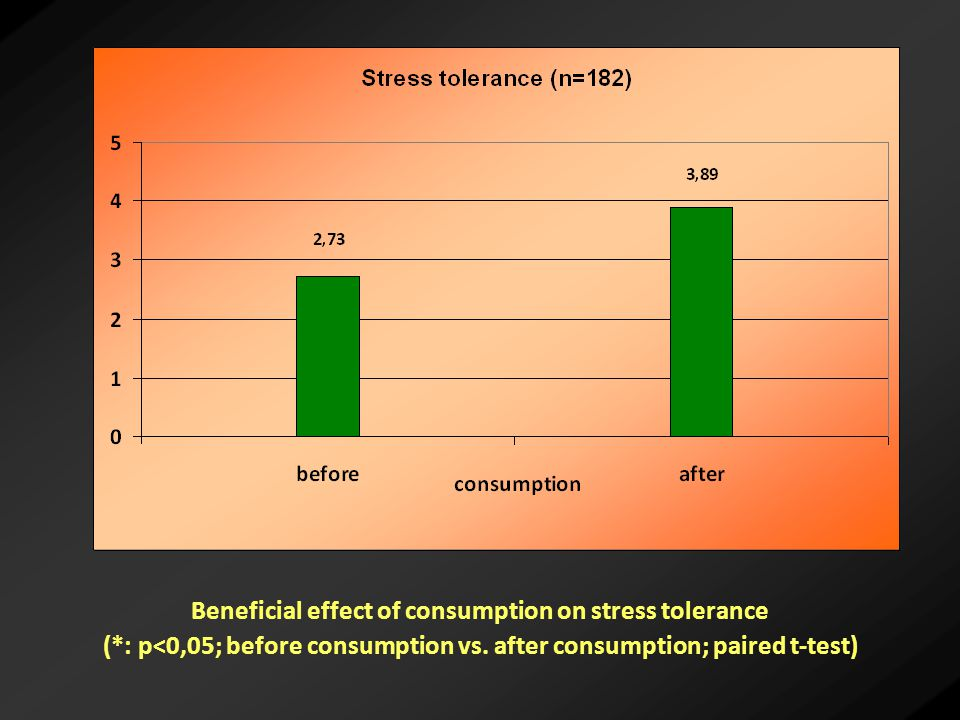 Beneficial effect of consumption on stress tolerance (*: p<0,05; before consumption vs.