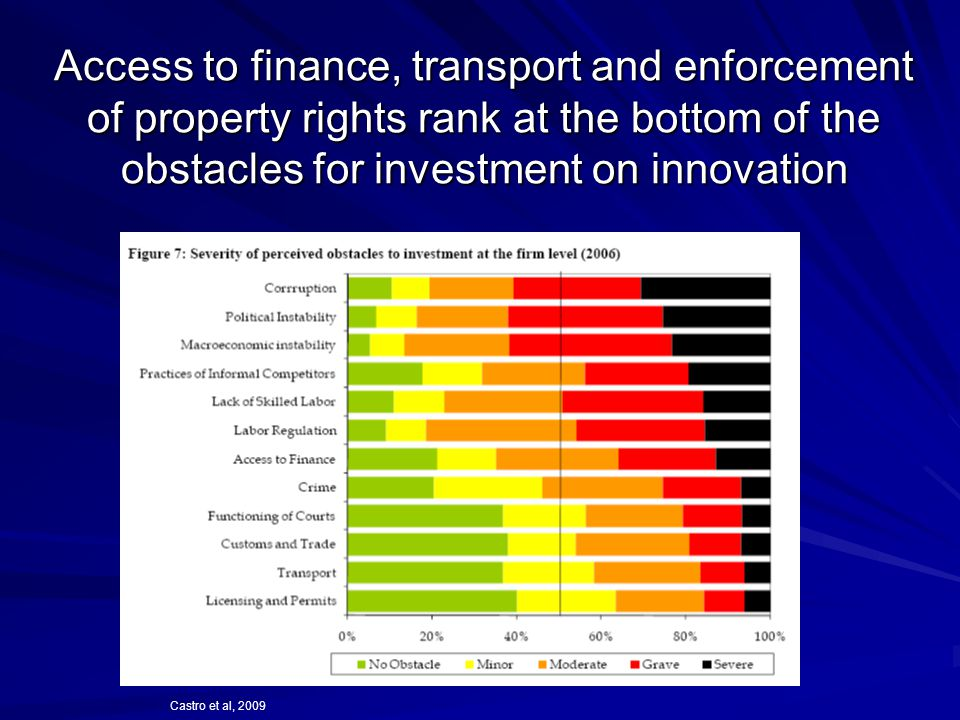 Access to finance, transport and enforcement of property rights rank at the bottom of the obstacles for investment on innovation Castro et al, 2009