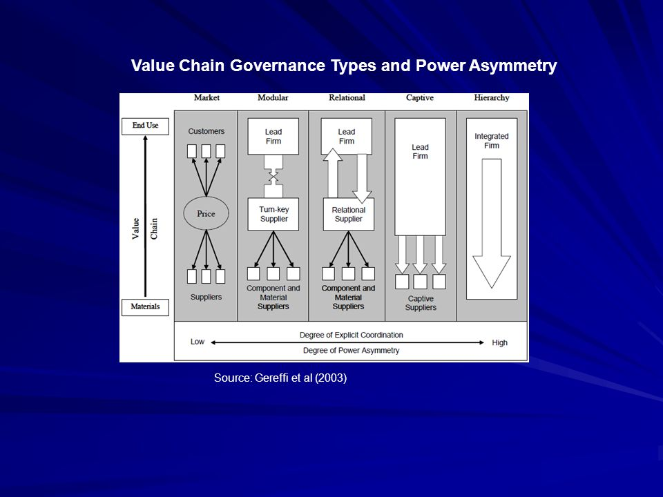 Value Chain Governance Types and Power Asymmetry Source: Gereffi et al (2003)