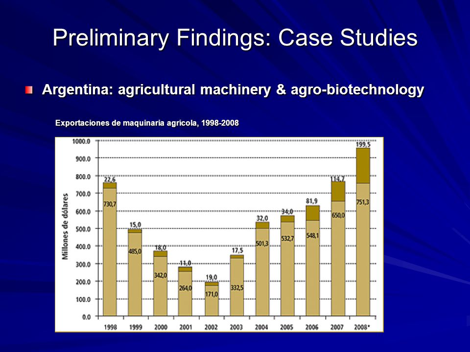 Preliminary Findings: Case Studies Argentina: agricultural machinery & agro-biotechnology Exportaciones de maquinaria agrícola, 1998-2008 Exportaciones de maquinaria agrícola, 1998-2008