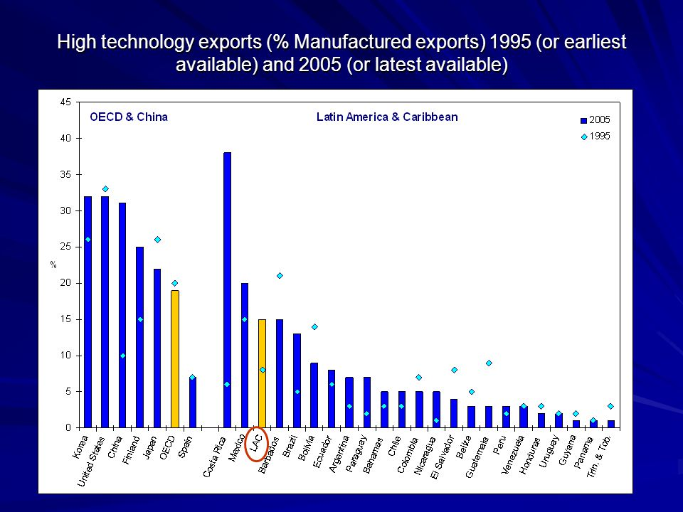 High technology exports (% Manufactured exports) 1995 (or earliest available) and 2005 (or latest available)