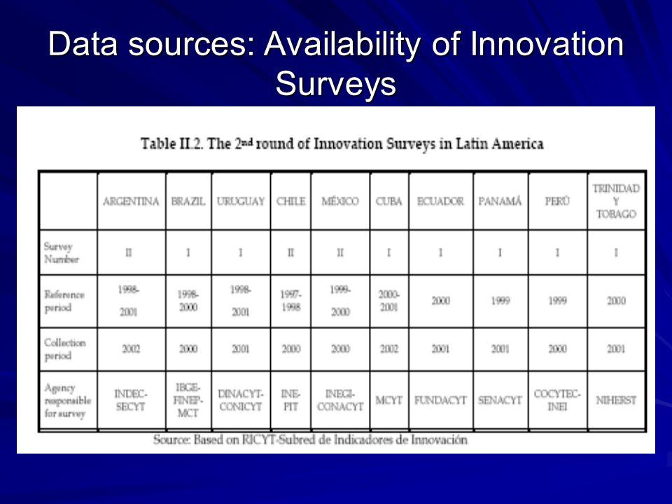 Data sources: Availability of Innovation Surveys