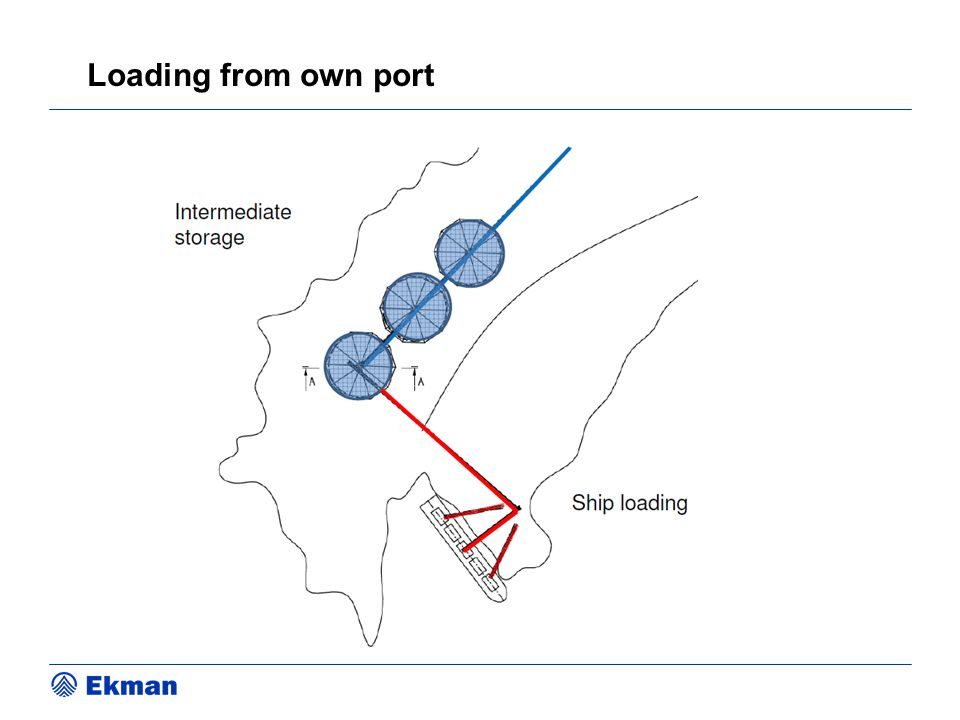 Loading from own port