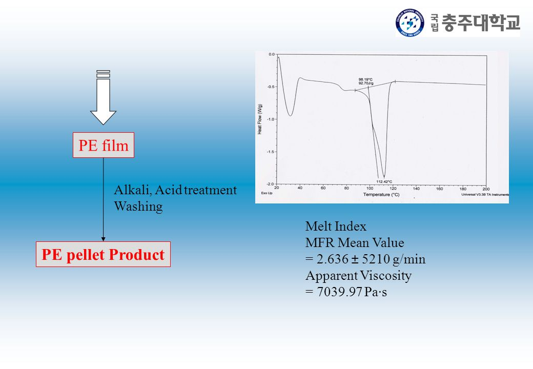 PE film PE pellet Product Alkali, Acid treatment Washing Melt Index MFR Mean Value = 2.636 ± 5210 g/min Apparent Viscosity = 7039.97 Pa·s