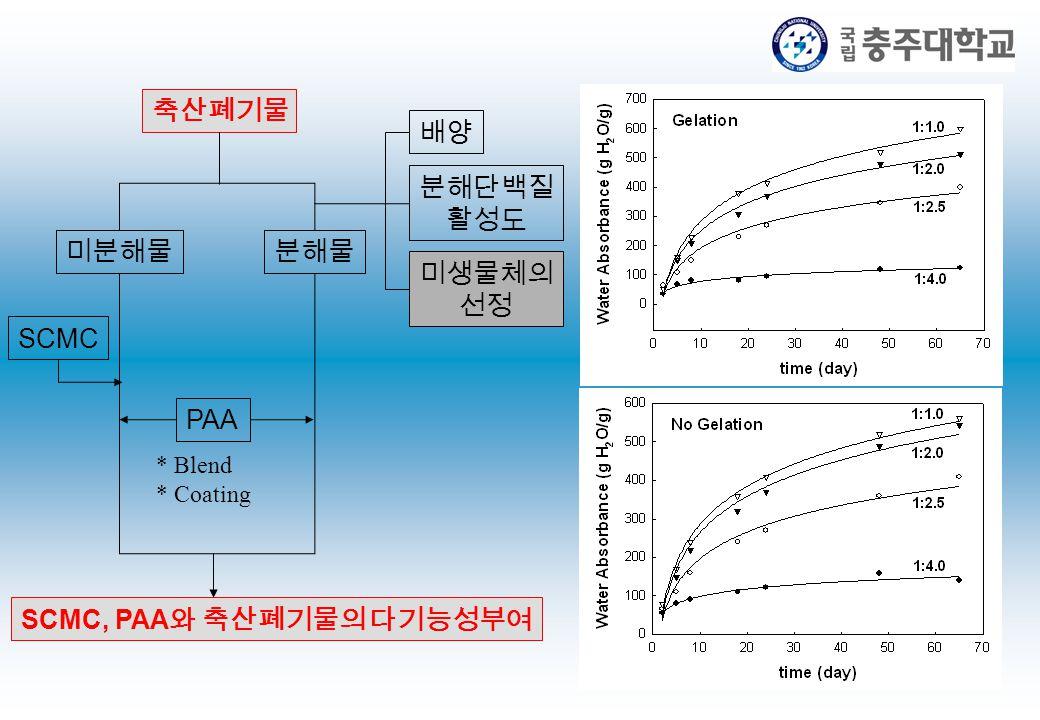 축산폐기물 미분해물분해물 SCMC PAA SCMC, PAA 와 축산폐기물의 다기능성부여 배양 분해단백질 활성도 미생물체의 선정 * Blend * Coating