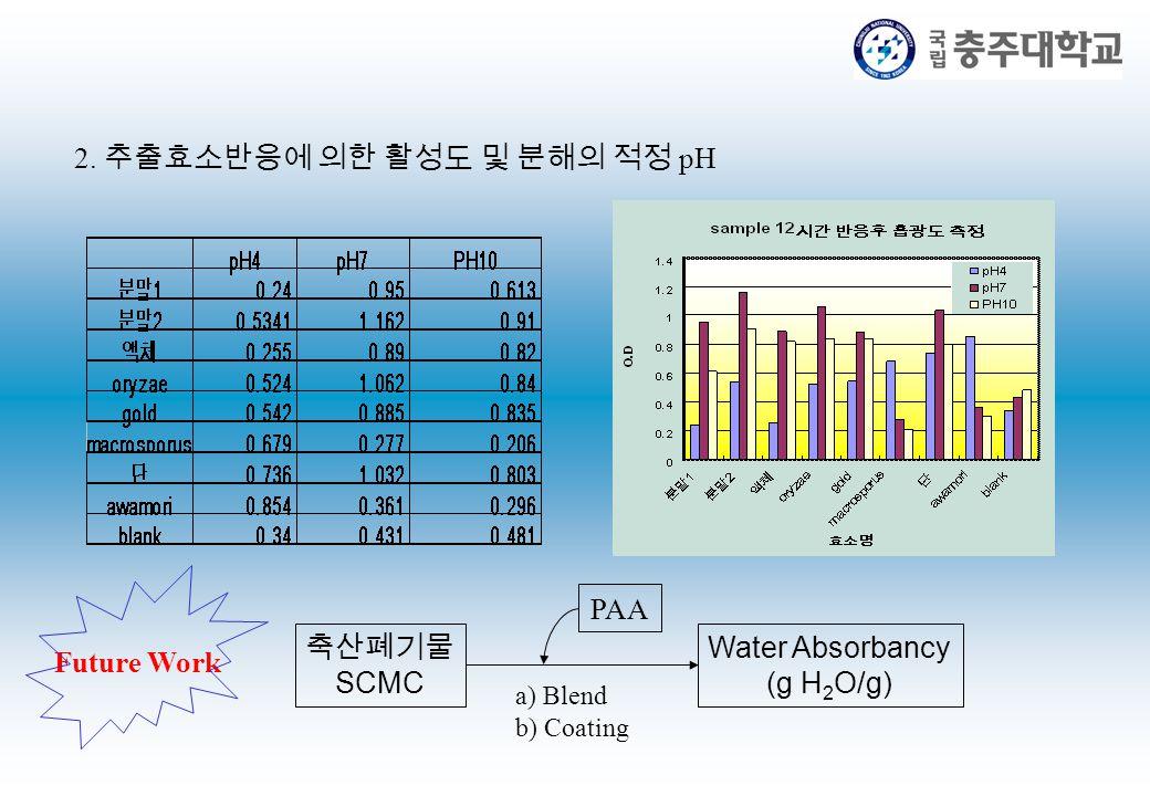 2. 추출효소반응에 의한 활성도 및 분해의 적정 pH Future Work 축산폐기물 SCMC Water Absorbancy (g H 2 O/g) a) Blend b) Coating PAA