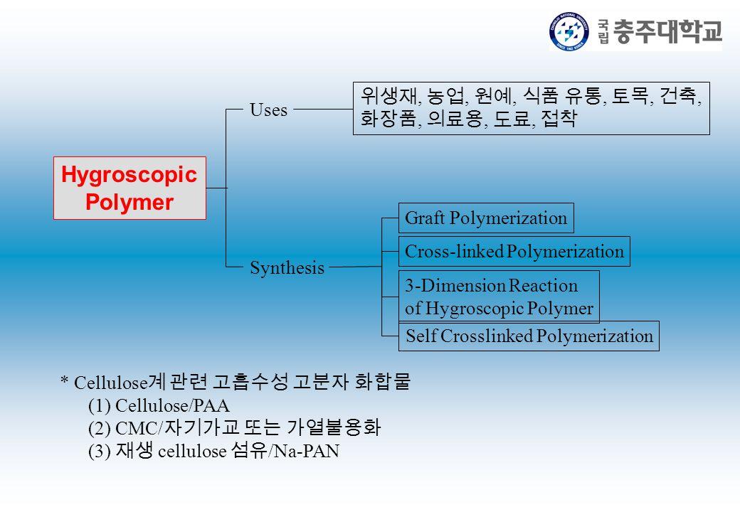 Hygroscopic Polymer Uses 위생재, 농업, 원예, 식품 유통, 토목, 건축, 화장품, 의료용, 도료, 접착 Synthesis Graft Polymerization Cross-linked Polymerization 3-Dimension Reaction