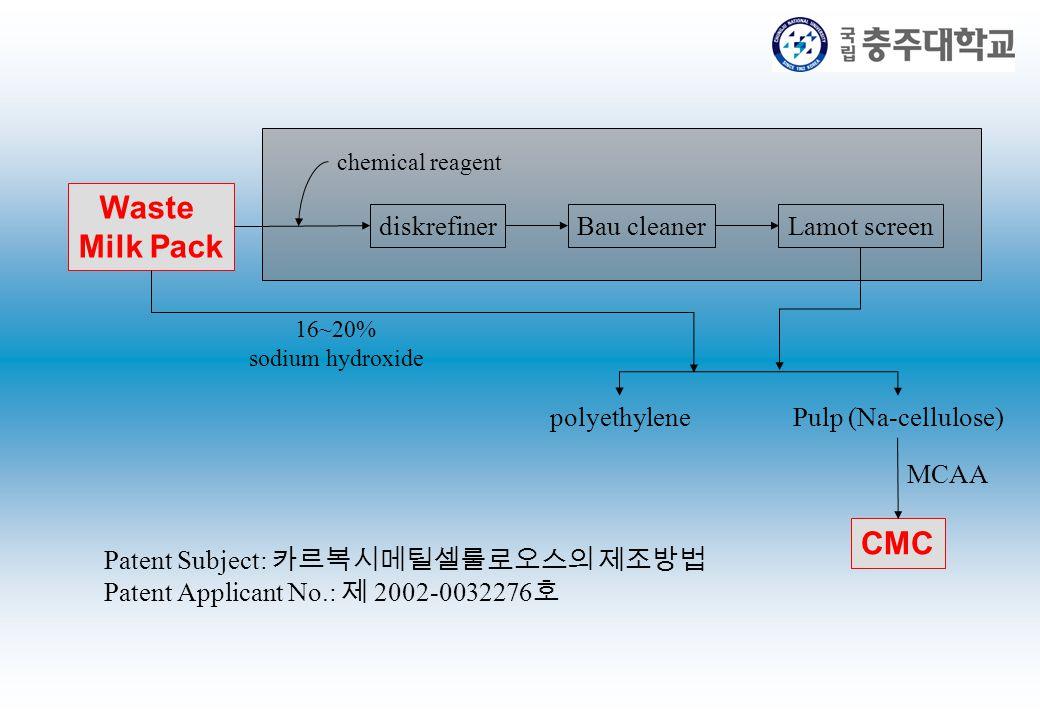 Waste Milk Pack chemical reagent diskrefinerBau cleanerLamot screen 16~20% sodium hydroxide polyethylenePulp (Na-cellulose) MCAA CMC Patent Subject: 카