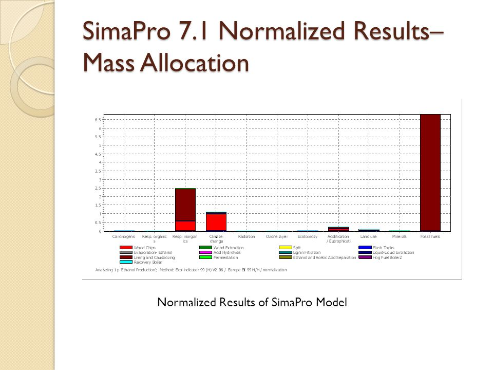 SimaPro 7.1 Normalized Results– Mass Allocation Normalized Results of SimaPro Model