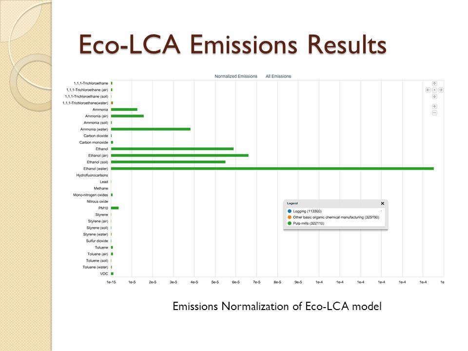 Eco-LCA Emissions Results Emissions Normalization of Eco-LCA model