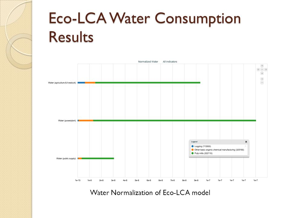Eco-LCA Water Consumption Results Water Normalization of Eco-LCA model