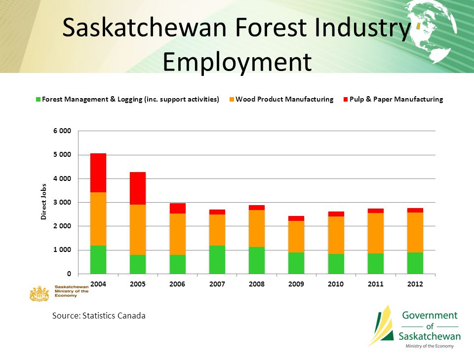 Saskatchewan Forest Industry Employment Source: Statistics Canada