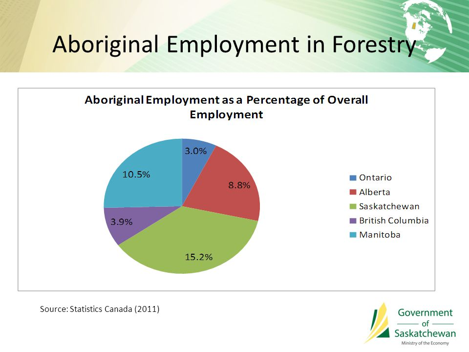 Aboriginal Employment in Forestry Source: Statistics Canada (2011)