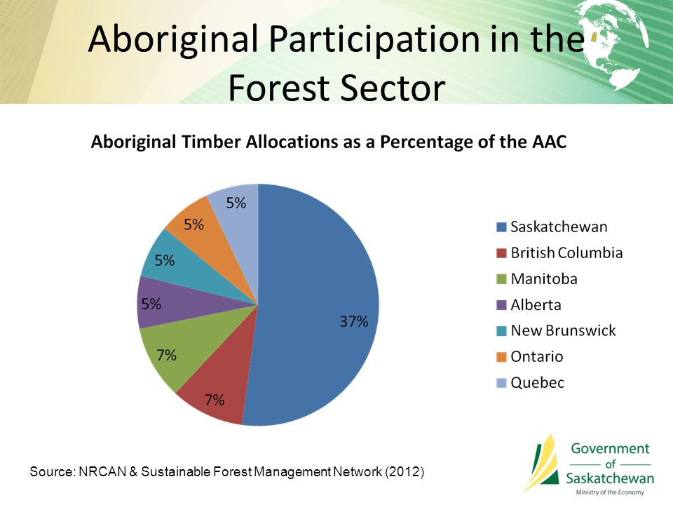 Aboriginal Participation in the Forest Sector Source: NRCAN & Sustainable Forest Management Network (2012)