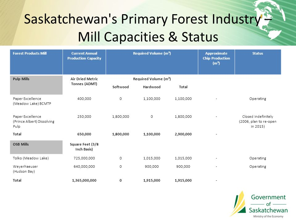 Saskatchewan s Primary Forest Industry – Mill Capacities & Status Forest Products MillCurrent Annual Production Capacity Required Volume (m³)Approximate Chip Production (m³) Status Pulp MillsAir Dried Metric Tonnes (ADMT) Required Volume (m³) SoftwoodHardwoodTotal Paper Excellence (Meadow Lake) BCMTP 400,00001,100,000 -Operating Paper Excellence (Prince Albert) Dissolving Pulp 250,0001,800,0000 -Closed Indefinitely (2006, plan to re-open in 2015) Total650,0001,800,0001,100,0002,900,000- OSB MillsSquare Feet (3/8 Inch Basis) Tolko (Meadow Lake)725,000,00001,015,000 -Operating Weyerhaeuser (Hudson Bay) 640,000,0000900,000 -Operating Total1,365,000,00001,915,000 -