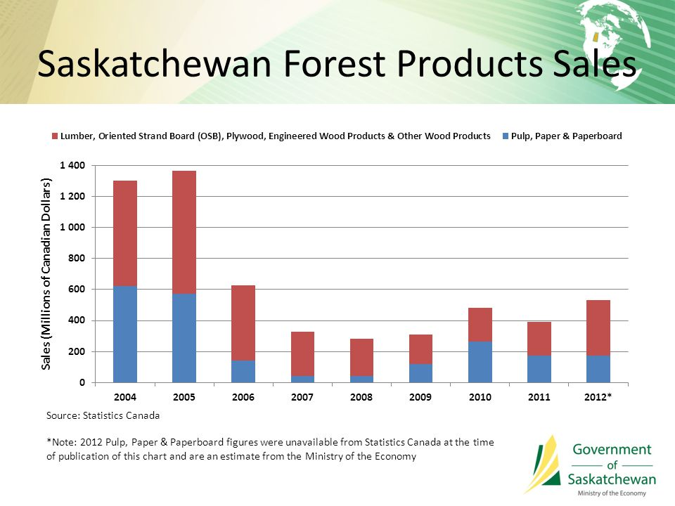 Saskatchewan Forest Products Sales Source: Statistics Canada *Note: 2012 Pulp, Paper & Paperboard figures were unavailable from Statistics Canada at the time of publication of this chart and are an estimate from the Ministry of the Economy