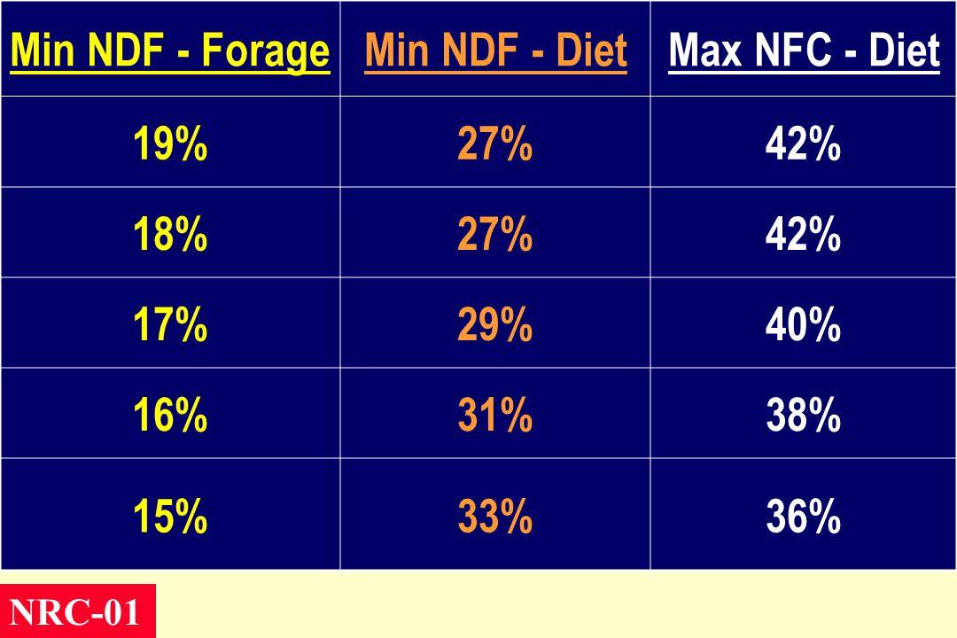 Min NDF - ForageMin NDF - DietMax NFC - Diet 19%27%42% 18%27%42% 17%29%40% 16%31%38% 15%33%36% NRC-01