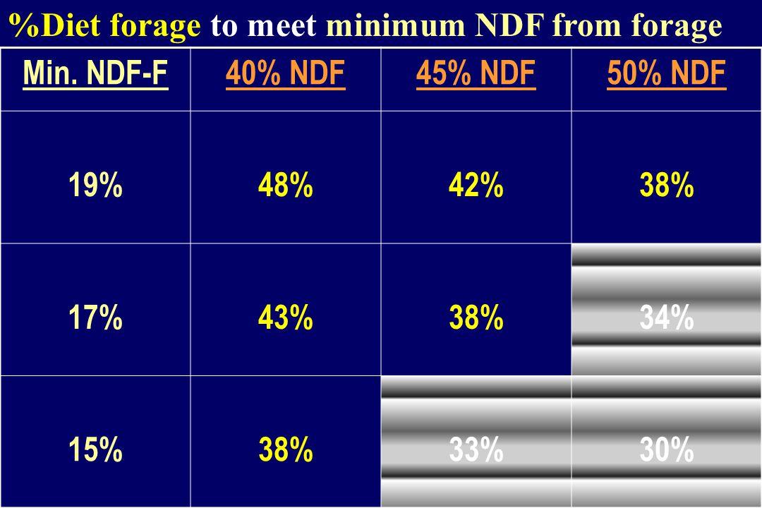 %Diet forage to meet minimum NDF from forage Min.