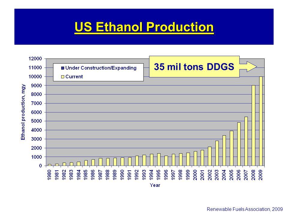 US Ethanol Production Renewable Fuels Association, 2009 35 mil tons DDGS