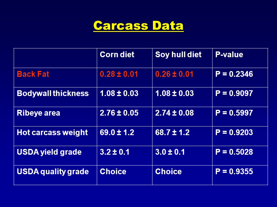 Carcass Data Corn dietSoy hull dietP-value Back Fat0.28 ± 0.010.26 ± 0.01P = 0.2346 Bodywall thickness1.08 ± 0.03 P = 0.9097 Ribeye area2.76 ± 0.052.74 ± 0.08P = 0.5997 Hot carcass weight69.0 ± 1.268.7 ± 1.2P = 0.9203 USDA yield grade3.2 ± 0.13.0 ± 0.1P = 0.5028 USDA quality gradeChoice P = 0.9355