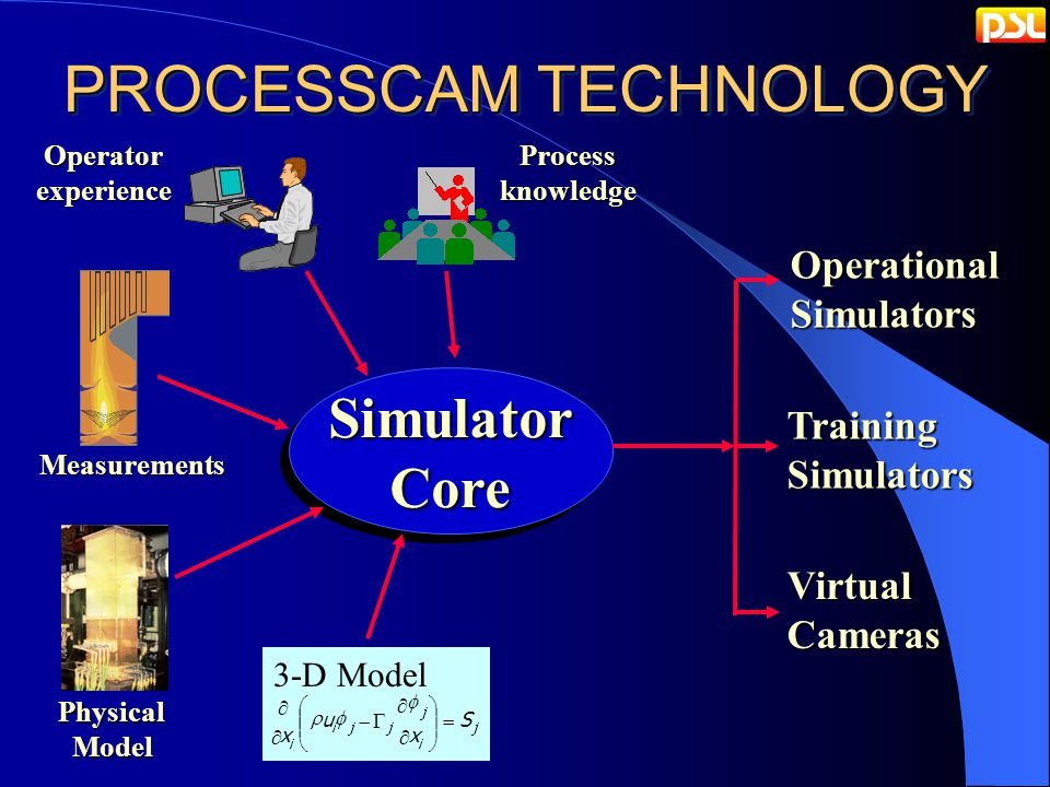 PROCESSCAM TECHNOLOGY j i j jji i S x u x                 3-D ModelSimulatorCoreSimulatorCore PhysicalModel Measurements OperatorexperienceProcessknowledge OperationalSimulators TrainingSimulators VirtualCameras