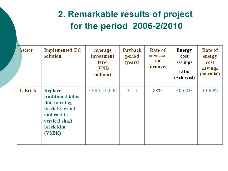 2. Remarkable results of project for the period 2006-2/2010 SectorImplemented EC solution Average investment level (VND million) Payback period (years