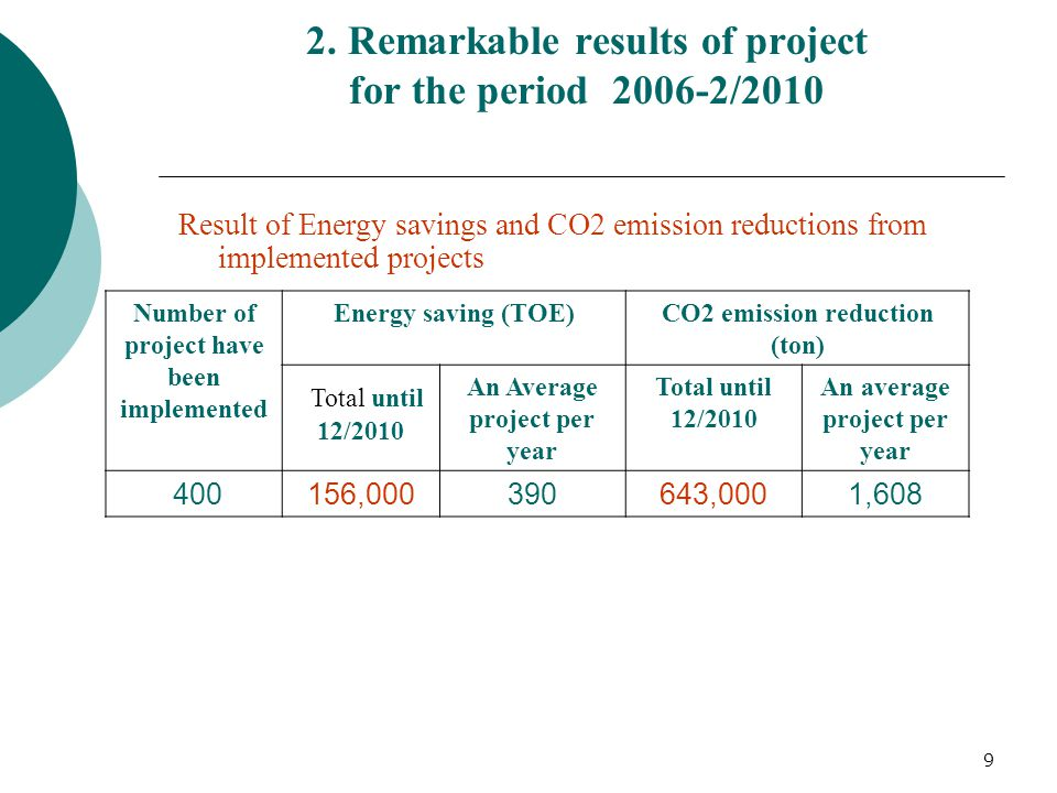 9 2. Remarkable results of project for the period 2006-2/2010 Result of Energy savings and CO2 emission reductions from implemented projects Number of