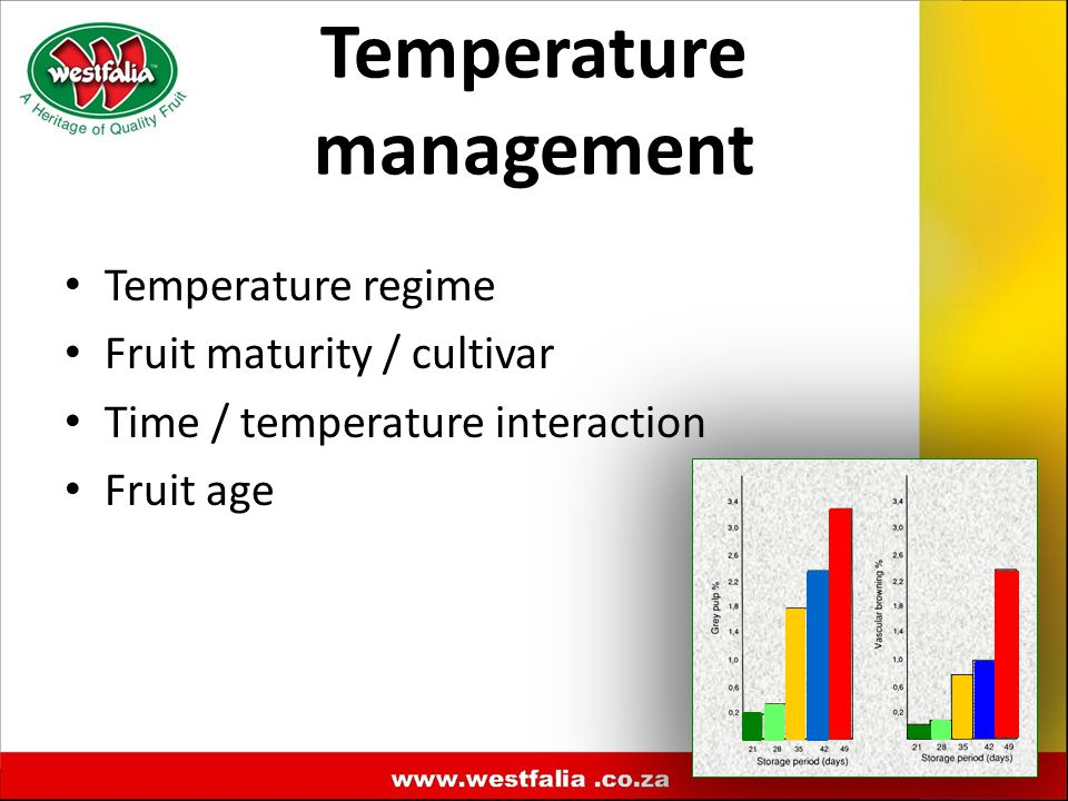 Temperature regime Fruit maturity / cultivar Time / temperature interaction Fruit age Temperature management
