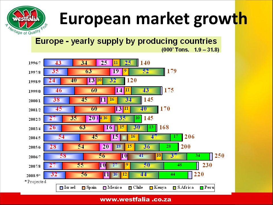 European market growth