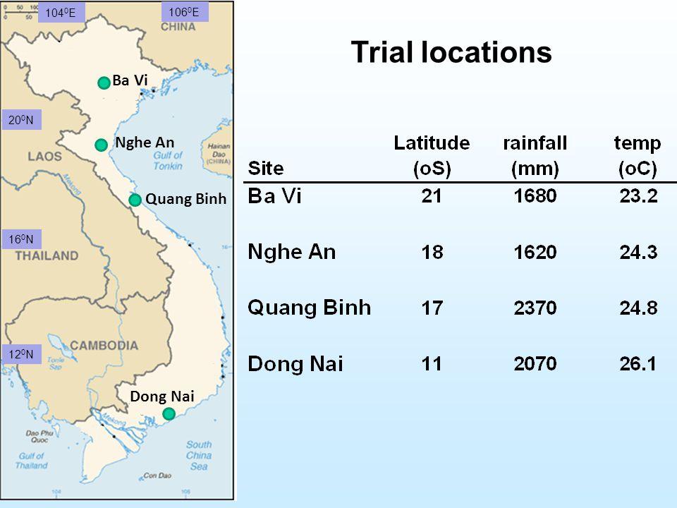 Ba Vi Nghe An Quang Binh Dong Nai 20 0 N 12 0 N 16 0 N 104 0 E 106 0 E Trial locations