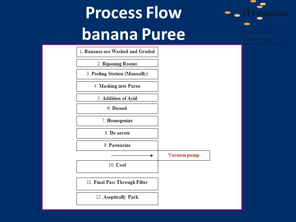 Process Flow banana Puree 1. Bananas are Washed and Graded 2.