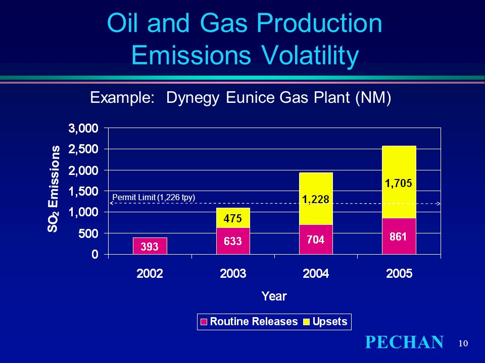 PECHAN 10 Oil and Gas Production Emissions Volatility Example: Dynegy Eunice Gas Plant (NM) Permit Limit (1,226 tpy)