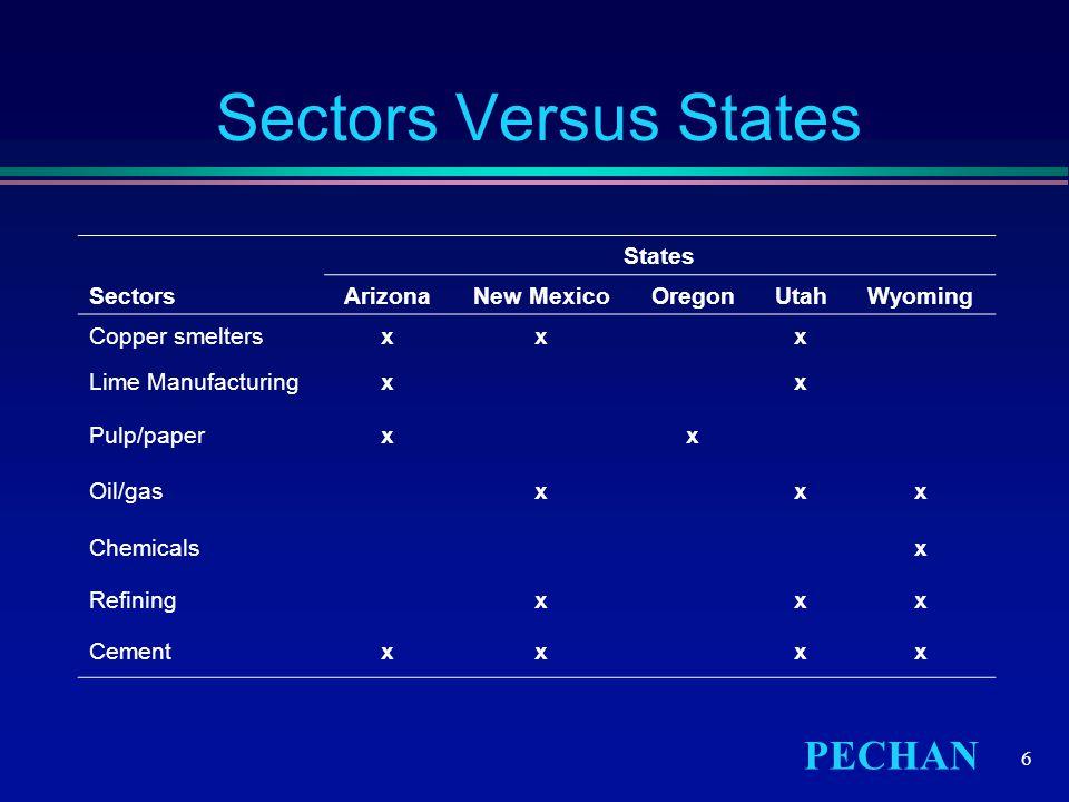 PECHAN 6 Sectors Versus States States SectorsArizonaNew MexicoOregonUtahWyoming Copper smeltersxxx Lime Manufacturingxx Pulp/paperxx Oil/gasxxx Chemic