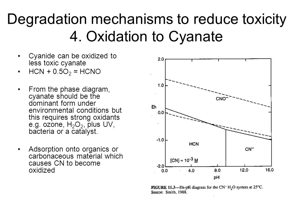 Degradation mechanisms to reduce toxicity 4. Oxidation to Cyanate Cyanide can be oxidized to less toxic cyanate HCN + 0.5O 2 = HCNO From the phase dia