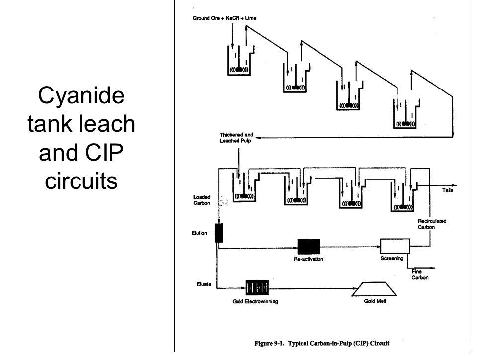 Cyanide tank leach and CIP circuits
