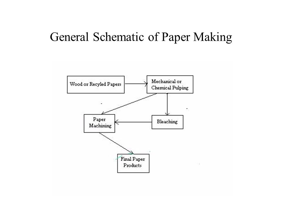 General Schematic of Paper Making