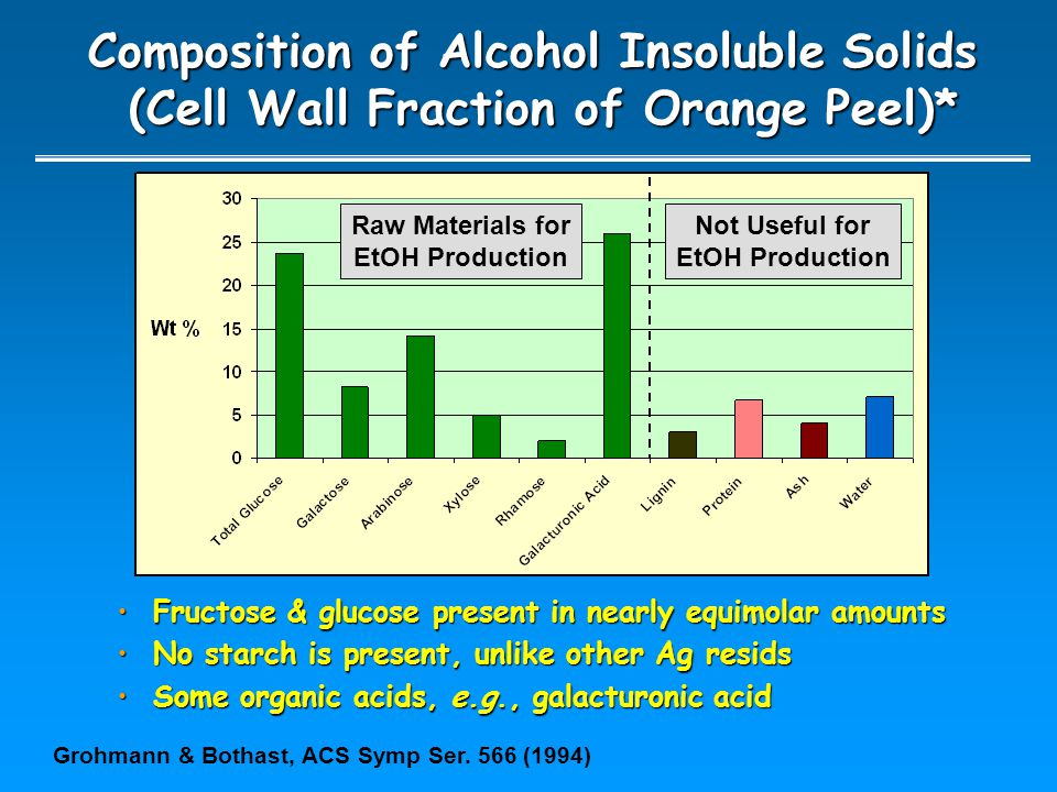 Composition of Alcohol Insoluble Solids (Cell Wall Fraction of Orange Peel)* (Cell Wall Fraction of Orange Peel)* Not Useful for EtOH Production Grohm